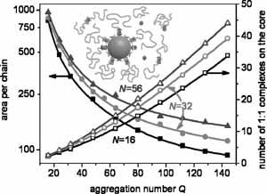 Monte Carlo Simulations of Metallo-Supramolecular micelles
